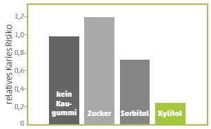 Xylitol wirkt antikariogen